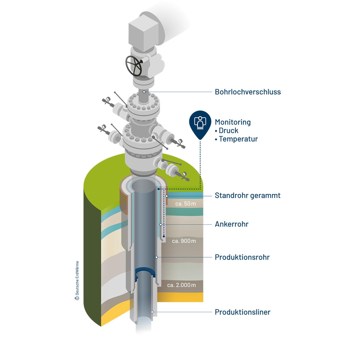 Illustration - Bohrloch-Monitoring