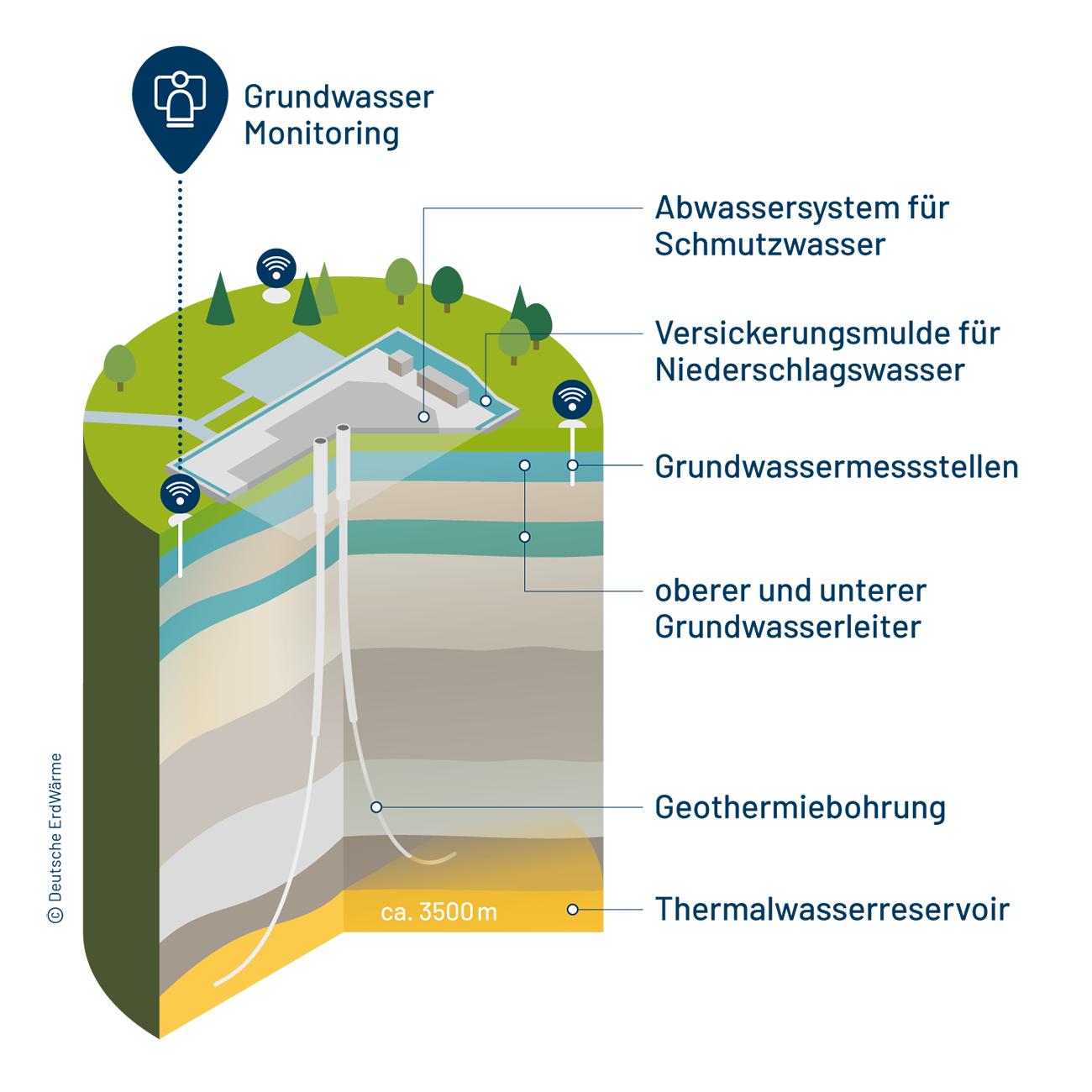 Illustration - Grundwasser-Monitoring