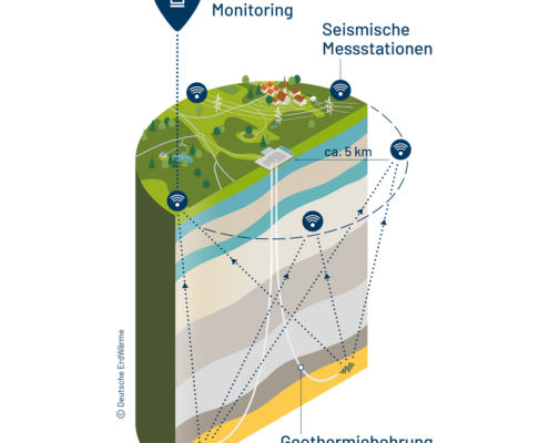 Illustration - Seismisches Monitoring
